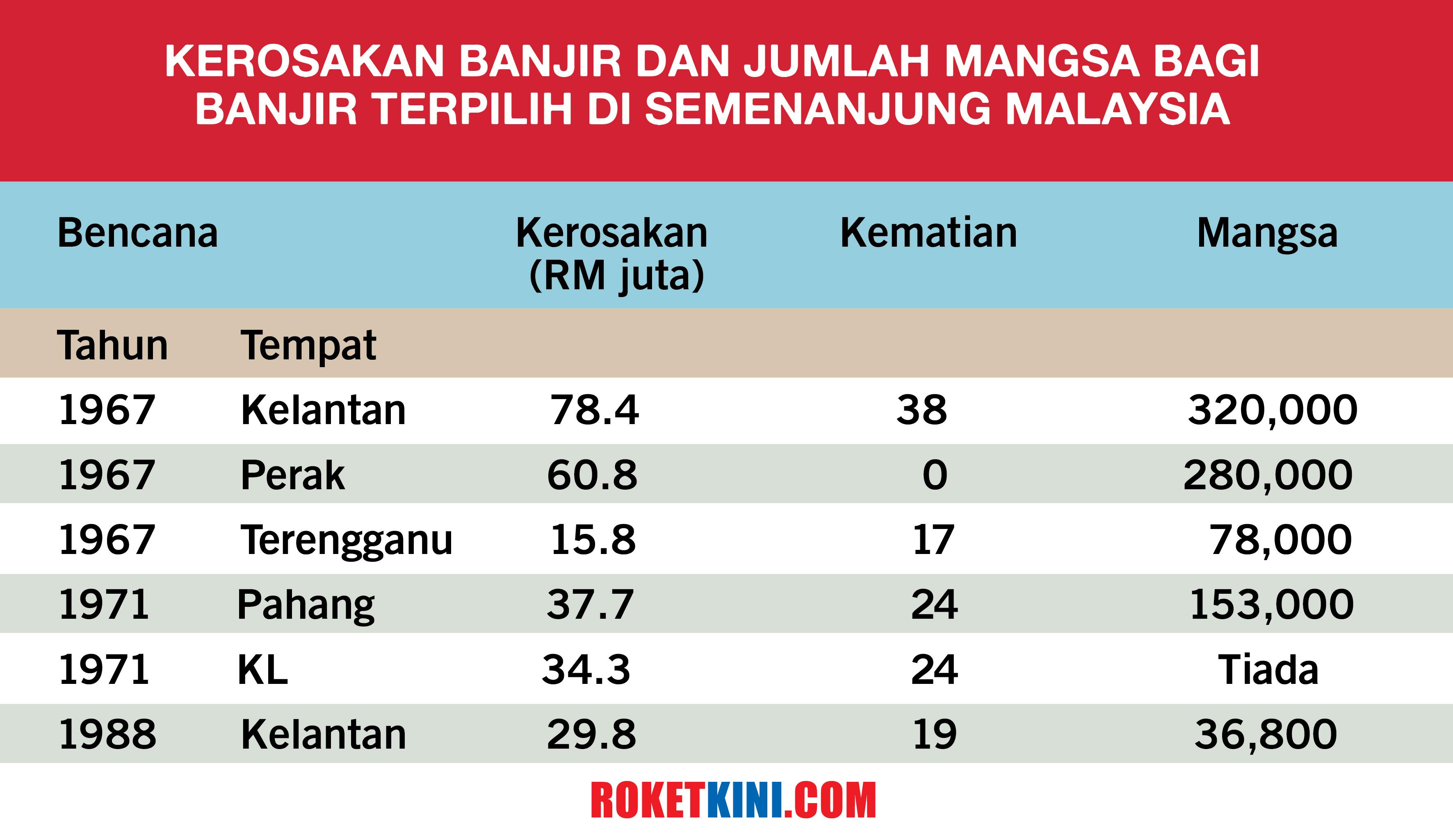 Perak Dan Perak Dan Terengganu