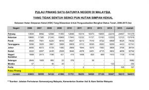 Kelantan Pahang Negeri Paling Banyak Pembalakan Roketkini Com